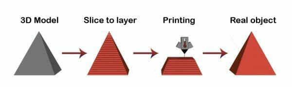 การพิมพ์ 3 มิติ